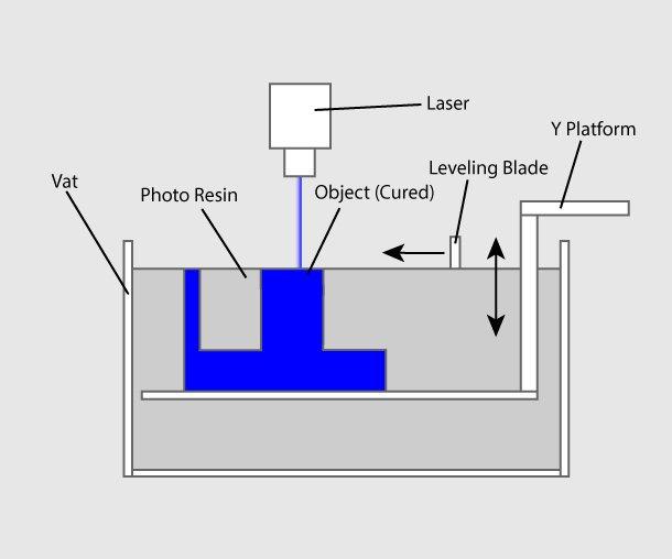 SLA 3D Baskı